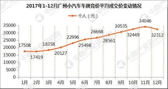 2017年1-12月广州小汽车车牌竞价数据分析(图表)