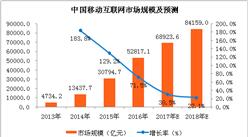 2018年中国移动互联网市场规模预测:市场规模有望突破8万亿元(附图表)