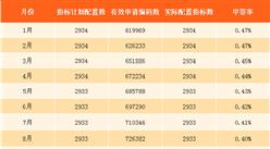 2017年12月深圳小汽车车牌摇号预测:个人中签率将降至0.33%(图)