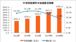 2018年中国智能硬件市场预测:市场规模有望突破4500亿元(附图表)