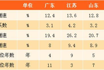 广东江苏山东浙江四省服务业发展数据对比分析(附图表)