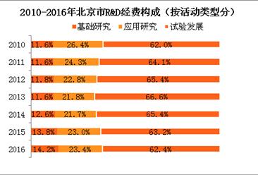 北京研发投入数据分析:研发经费投入占GDP比重的5.78%(附图表)