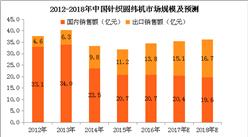 国外市场火热 2018年中国针织圆纬机出口额将达16.7亿