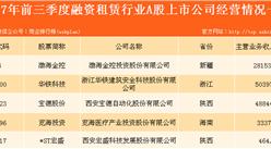 五大融资租赁上市企业实力大较劲:渤海金控力压群雄!(图表)