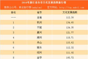 2016年浙江省各市文化发展指数排行榜:9城实现两位数的增长(附榜单)