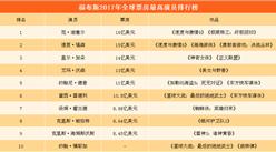 福布斯2017全球票房最高演员排行榜(TOP10):《速度与激情8》范·迪塞尔位居榜首