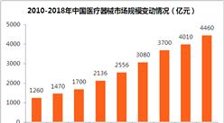 医疗器械行业步入高速增长阶段    2018年医疗器械市场规模将近4500亿元(附图表)