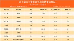50个城市主要食品平均价格变动情况分析(2017年12月11-20日)