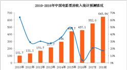 2017年中国电影市场概览及2018年电影票房预测分析(附图表)