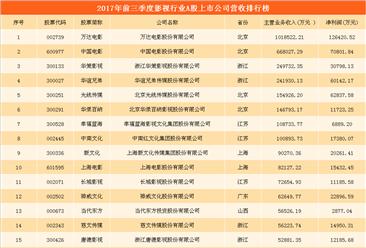 五大上市影视公司业绩大比拼:万达电影位居榜首   光线传媒势头较猛(附图表)