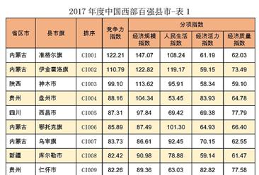 2017年中国西部百强县市排行榜:内蒙古准格尔旗占据榜首(附榜单)