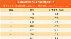 2017福布斯中国大陆最佳商业城市排行榜TOP20:深圳不敌广州(附榜单)