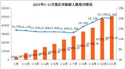 重慶市2017年1-11月旅游業數據分析:旅游收入3141.04億元 同比增長24.83%(附圖表)
