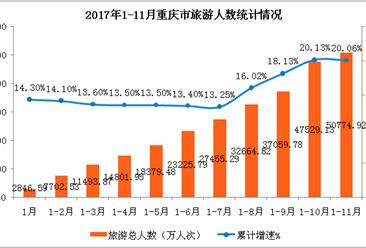 重庆市2017年1-11月旅游业数据分析:旅游收入3141.04亿元 同比增长24.83%(附图表)