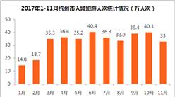 杭州市入境旅游数据分析:11月旅游外汇收入2.3亿美元  下半年收入下滑明显(附图表)