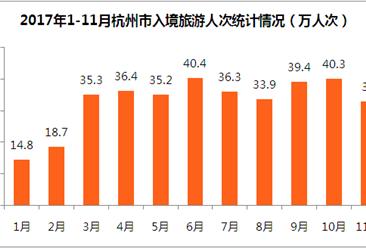杭州市入境旅游數據分析:11月旅游外匯收入2.3億美元  下半年收入下滑明顯(附圖表)
