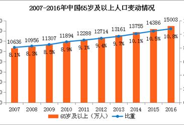 2017年中国人口发展现状分析及2018年人口走势预测(图)