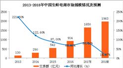 中国生鲜电商市场规模及6大趋势预测:生鲜电商江湖未来更加血腥