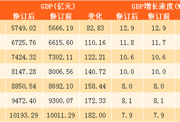2016年青岛GDP修订为10193亿 增量182亿(附图表)