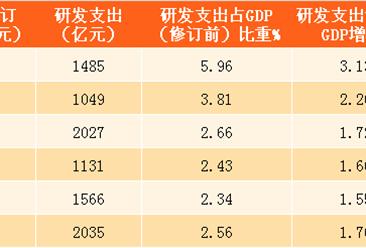 2016年浙江GDP修订为47251亿 比山东少20773亿(附图表)