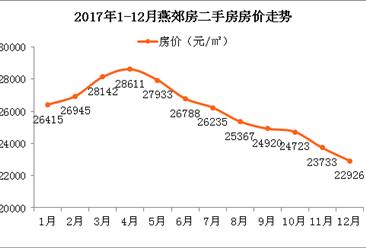 燕郊房价接近腰斩 2018年燕郊房价会继续暴跌吗?(附走势分析)