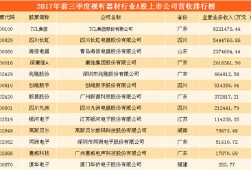 视听器材行业A股上市公司财力大比拼:TCL/海信/兆驰股份谁更胜一筹?(附表)