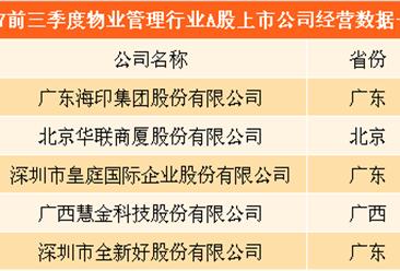 五大物业管理公司业绩大比拼:皇庭国际成巨无霸 ST慧球忙保壳(附图表)