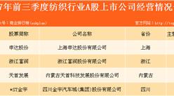 纺织行业上市企业业绩大比拼:申达股份实力强大(图表)