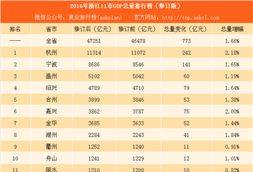 2016年浙江11市GDP总量排行榜(修订版):杭州增量242亿排名第一(附榜单)