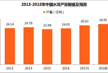 2018年中国水泥行业五大猜想:水泥产能集中度大幅提升!