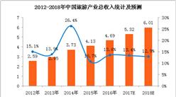 2018年中国旅游行业市场预测:旅游收入有望突破6万亿元(附图表)