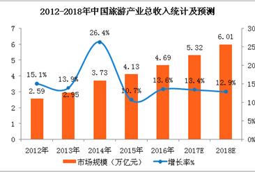2018年中國旅游行業市場預測:旅游收入有望突破6萬億元(附圖表)