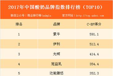 2017年中国酸奶品牌指数排行榜(TOP10):蒙牛占据榜首!