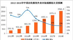 2018年中国在线餐饮外卖市场预测:市场规模有望突破2500亿元(附图表)