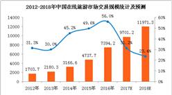中国在线旅游市场规模不断扩大   2018年在线旅游交易规模将近12000亿元(附表)