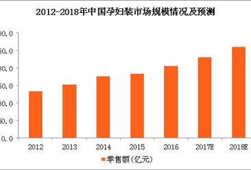 2018年孕妇装市场规模预测:孕妇装市场规模将达260亿元