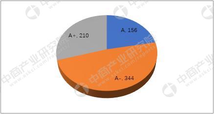 第四轮学科优秀率公布,北大、浙大和清华成为最大赢家