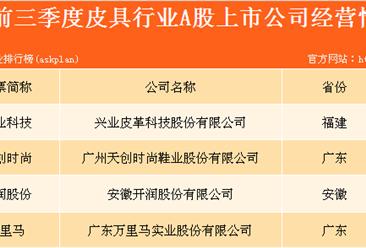 皮具行業誰最強?皮具行業上市企業實力大比拼(圖表)
