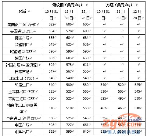 2018年1月钢材价格走势预测分析:钢价或将呈