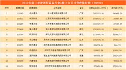 通信设备行业A股上市公司业绩大比拼:中兴通讯/中天科技/亨通光电哪家强?(附表)