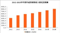 中成药行业发展稳定 2018年中成药市场规模将突破8000亿