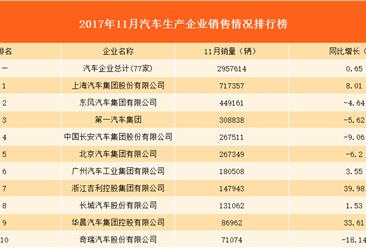 2017年11月销售十强汽车生产企业排行榜:上汽集团居首!