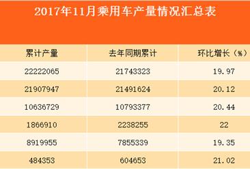 2017年11月中国乘用车产量情况分析:乘用车环比增长19.97%