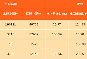 上通五菱最畅销轿车宝骏310:11月销量3.1万辆 劲增106.6%(图表)