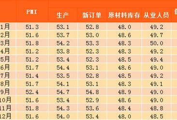2017年12月中国制造业采购经理指数PMI:环比回落至51.6% 达年均值水平