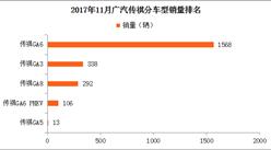 2017年1-11月广汽传祺轿车分车型销量情况:传祺GA6第一(图表)