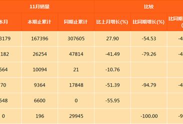 长安汽车11月最畅销轿车车型:逸动第一 销量下滑36.33%(图表)