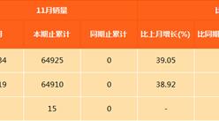 北汽新能源1-11月轿车销量64925辆 北汽EC180全球畅销(图表)