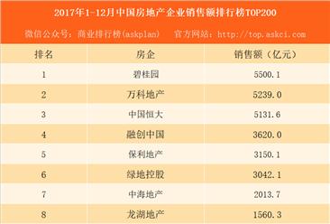2017年1-12月中国房地产企业销售额排行榜TOP200:碧桂园恒大差距拉大(附完整榜单)