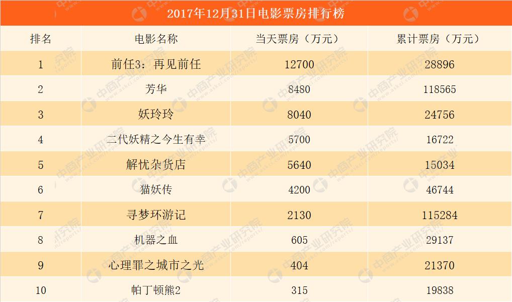 日屄综合_2018年1月1日电影票房排行榜:全国综合票房逼近5亿 芳华即将破12亿(附